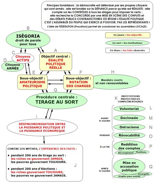 rouages_principaux_de_la_democratie_autour_du_tirage_au_sort_r